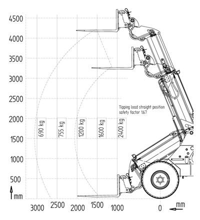 Reisinger_Baumaschinen_giant_teleskopradlader_G3500_TELE_Kipplasten
